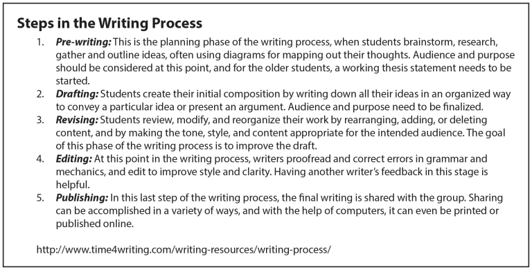 steps in the writing process Describes the four stages in the writing process: pre-writing, drafting, revision, & publishing-- created using powtoon -- free sign up at.